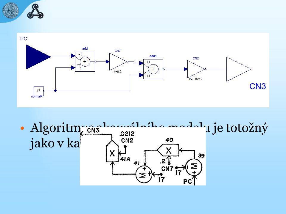 Algoritmus akauzálního modelu je totožný jako v kauzálním modelu