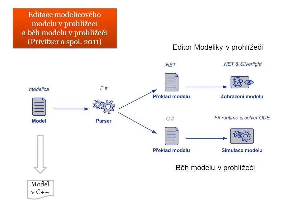 Internetový model Flat model v internetovém prohlížeči Možnost simulace Spustitelný ve všech internetových prohlížečích na platformě Windows V budoucnu i na Unixových systémech, díky technologii Moonlight Editor Modeliky v prohlížeči Běh modelu v prohlížeči Editace modelicového modelu v prohlížeci a běh modelu v prohlížeči (Privitzer a spol.