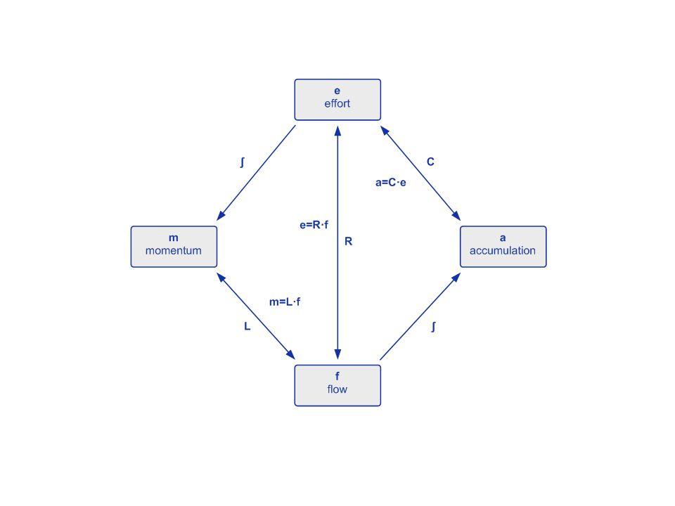 Modelica – zobecnělé vlastnosti Úsilí (napětí, tlak) Tok (proud, průtok) Hybnost (indukce, průtočná hybnost) Akumulace (náboj, objem tekutiny)