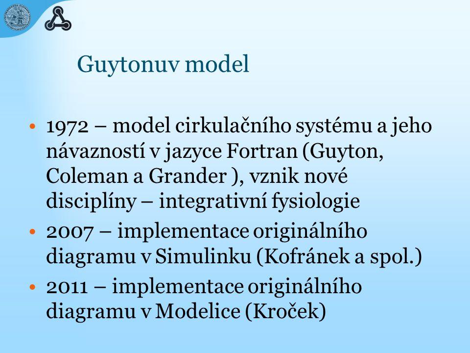 Guytonuv model 1972 – model cirkulačního systému a jeho návazností v jazyce Fortran (Guyton, Coleman a Grander ), vznik nové disciplíny – integrativní fysiologie 2007 – implementace originálního diagramu v Simulinku (Kofránek a spol.) 2011 – implementace originálního diagramu v Modelice (Kroček)