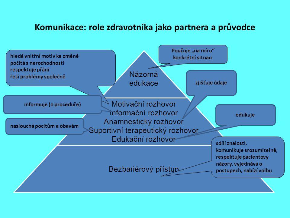 Komunikace: role zdravotníka jako partnera a průvodce Názorná edukace Motivační rozhovor Informační rozhovor Anamnestický rozhovor Suportivní terapeut