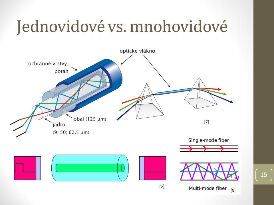 Jednovidové vs. mnohovidové 15 [6][6] [7][7] [8][8]