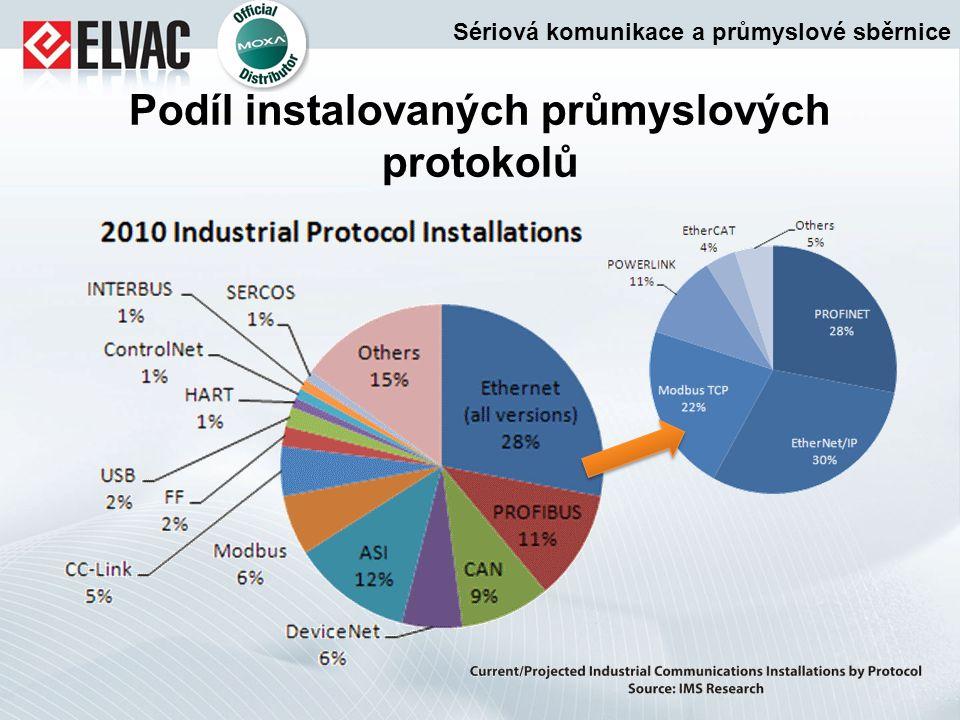 Podíl instalovaných průmyslových protokolů Sériová komunikace a průmyslové sběrnice
