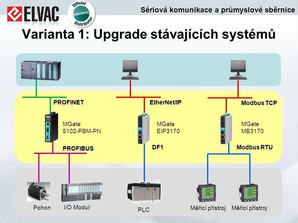 Varianta 1: Upgrade stávajících systémů EtherNet/IP DF1 PLC Modbus RTU Modbus TCP Měřicí přístroj Pohon PROFIBUS I/O Modul PROFINET MGate MB3170 MGate