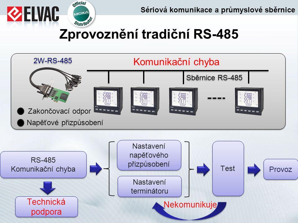Zprovoznění tradiční RS-485 2W-RS-485 Sběrnice RS-485 Zakončovací odpor Napěťové přizpůsobení Komunikační chyba RS-485 Komunikační chyba RS-485 Komuni