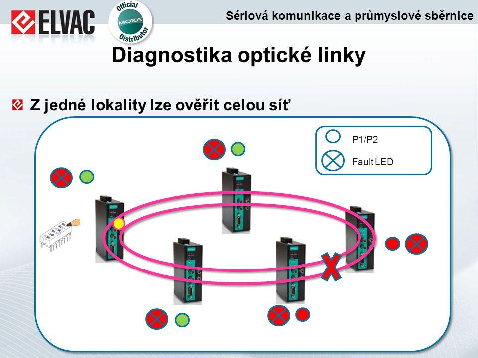 Z jedné lokality lze ověřit celou síť Diagnostika optické linky Sériová komunikace a průmyslové sběrnice P1/P2 Fault LED