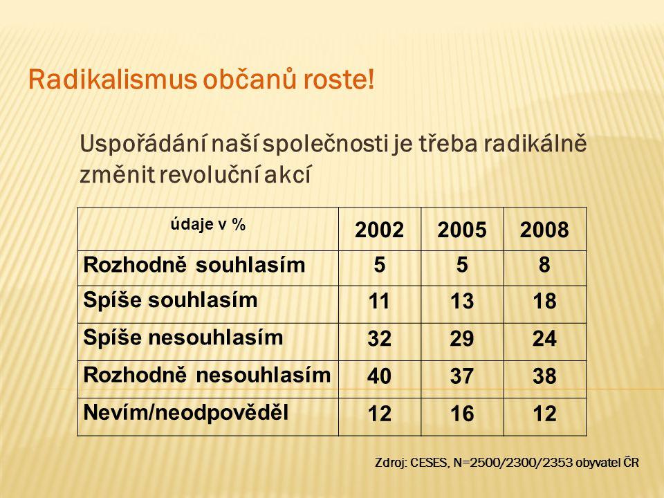 Uspořádání naší společnosti je třeba radikálně změnit revoluční akcí Radikalismus občanů roste! Zdroj: CESES, N=2500/2300/2353 obyvatel ČR údaje v % 2