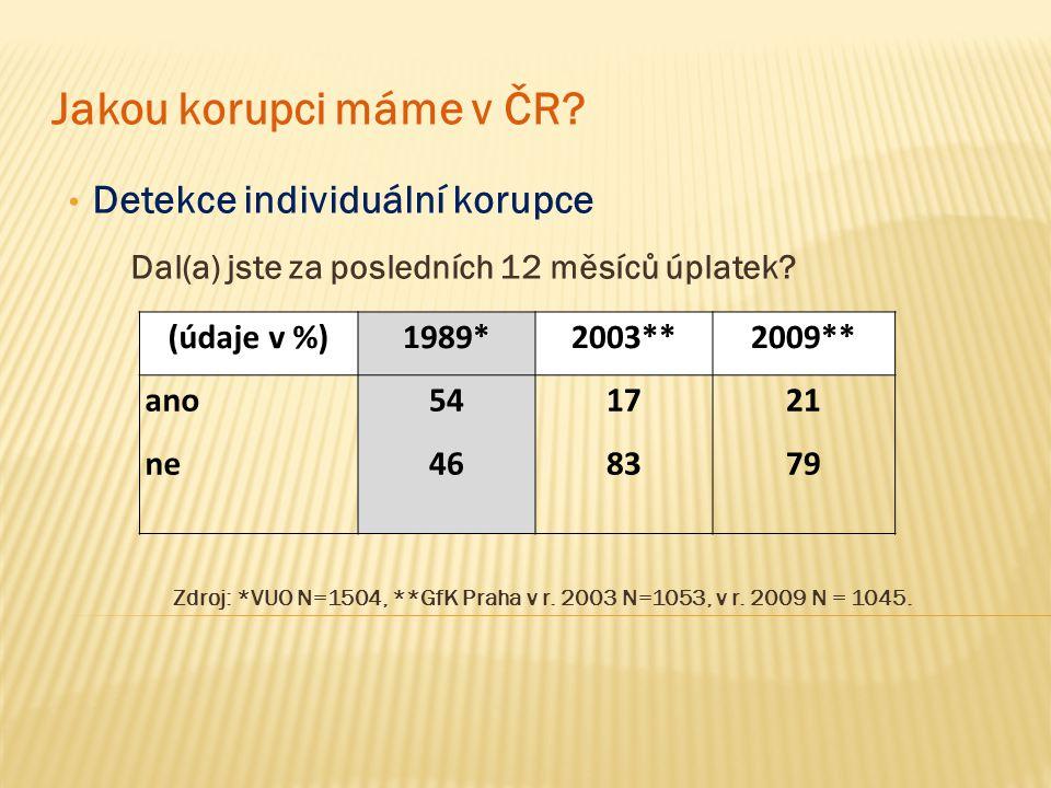 Detekce individuální korupce Dal(a) jste za posledních 12 měsíců úplatek? Zdroj: *VUO N=1504, **GfK Praha v r. 2003 N=1053, v r. 2009 N = 1045. Jakou