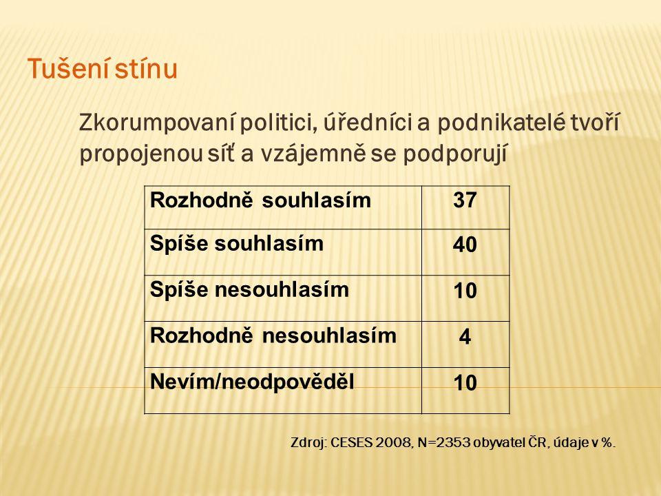 Zkorumpovaní politici, úředníci a podnikatelé tvoří propojenou síť a vzájemně se podporují Tušení stínu Zdroj: CESES 2008, N=2353 obyvatel ČR, údaje v