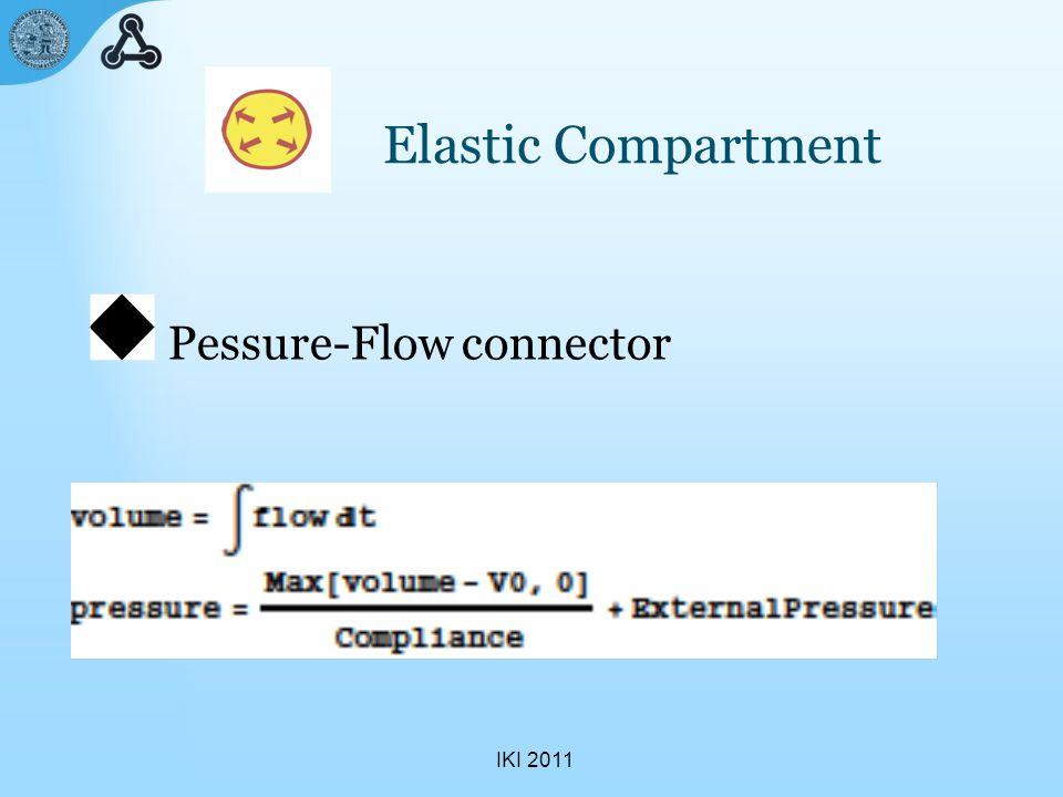 IKI 2011 Pulmonary circulation Ventilated alveolar blood flow Elastic compartement Resistor