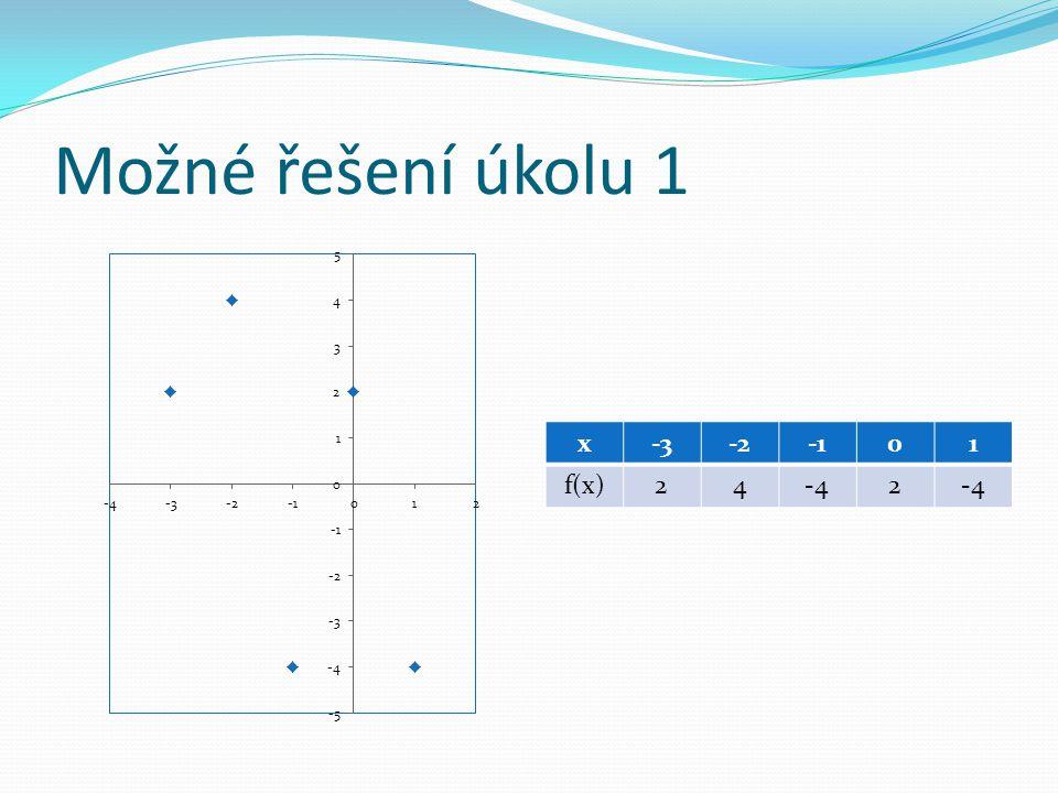 Možné řešení úkolu 1 x-3-201 f(x)24-42
