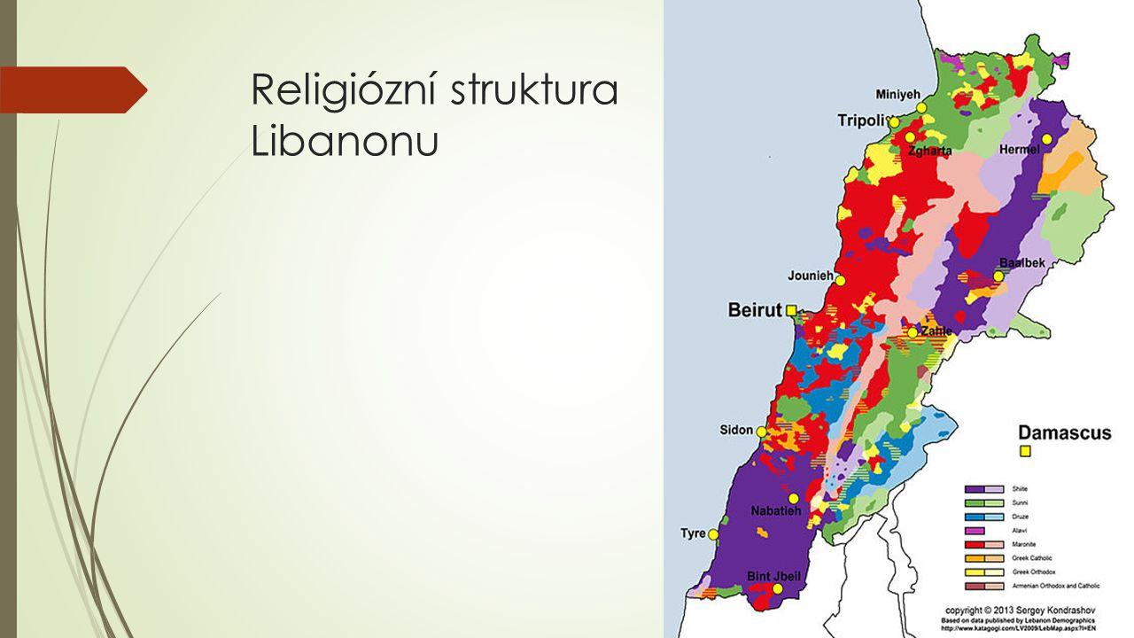 Religiózní struktura Libanonu