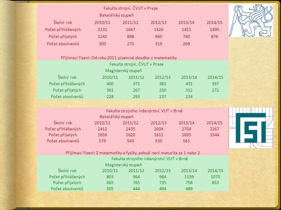 Fakulta strojní, ČVUT v Praze Bakalářský stupeň Školní rok2010/112011/122012/132013/142014/15 Počet přihlášených21311667142614511495 Počet přijatých1241898660740876 Počet absolventů300270319269 Přijímací řízení: Od roku 2011 písemná zkouška z matematiky Fakulta strojní, ČVUT v Praze Magisterský stupeň Školní rok2010/112011/122012/132013/142014/15 Počet přihlášených400371381431397 Počet přijatých361267250312272 Počet absolventů228293237234 Fakulta strojního inženýrství, VUT v Brně Bakalářský stupeň Školní rok2010/112011/122012/132013/142014/15 Počet přihlášených24122435260427042267 Počet přijatých16561620161116931544 Počet absolventů579543530561 Přijímací řízení: Z matematiky a fyziky, pokud není maturita za 1 nebo 2 Fakulta strojního inženýrství, VUT v Brně Magisterský stupeň Školní rok2010/112011/122012/132013/142014/15 Počet přihlášených80396498411391070 Počet přijatých665765735758853 Počet absolventů505444494489