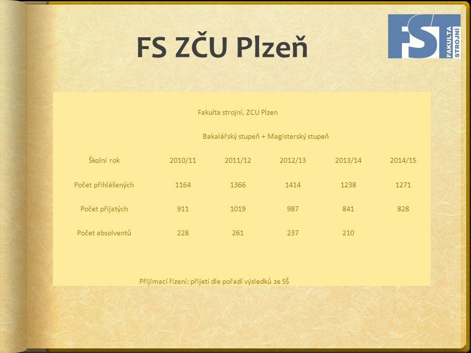 FS ZČU Plzeň Fakulta strojní, ZCU Plzen Bakalářský stupeň + Magisterský stupeň Školní rok2010/112011/122012/132013/142014/15 Počet přihlášených11641366141412381271 Počet přijatých9111019987841828 Počet absolventů228261237210 Přijímací řízení: přijetí dle pořadí výsledků ze SŠ