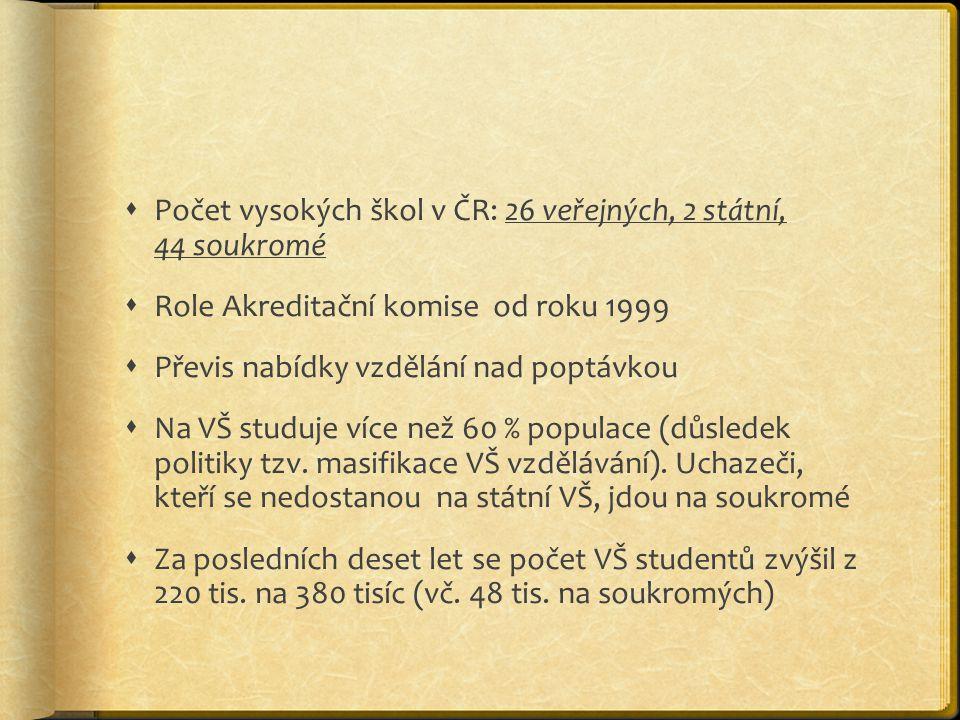  Počet vysokých škol v ČR: 26 veřejných, 2 státní, 44 soukromé  Role Akreditační komise od roku 1999  Převis nabídky vzdělání nad poptávkou  Na VŠ studuje více než 60 % populace (důsledek politiky tzv.