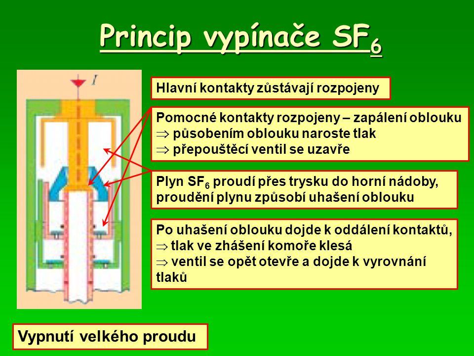 Princip vypínače SF 6 Vypnutí velkého proudu Hlavní kontakty zůstávají rozpojeny Pomocné kontakty rozpojeny – zapálení oblouku  působením oblouku naroste tlak  přepouštěcí ventil se uzavře Plyn SF 6 proudí přes trysku do horní nádoby, proudění plynu způsobí uhašení oblouku Po uhašení oblouku dojde k oddálení kontaktů,  tlak ve zhášení komoře klesá  ventil se opět otevře a dojde k vyrovnání tlaků