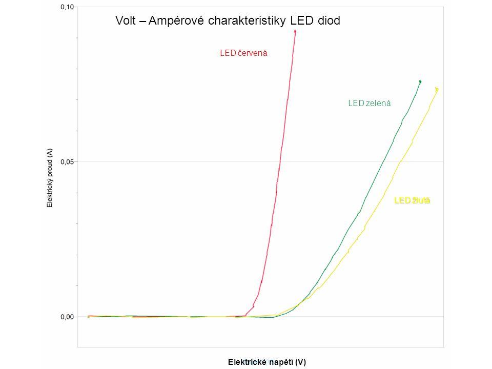 Elektrické napětí (V) LED červená LED zelená LED žlutá Volt – Ampérové charakteristiky LED diod