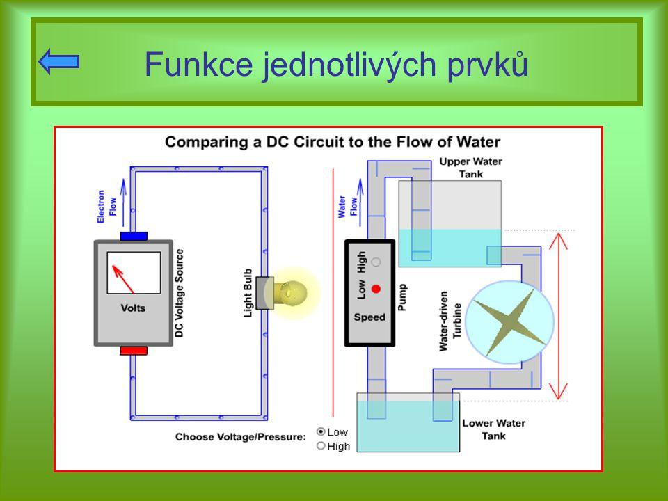 El.proud jako tok částic  e elektrický proud je usměrněný tok volných elektronů mezi atomy