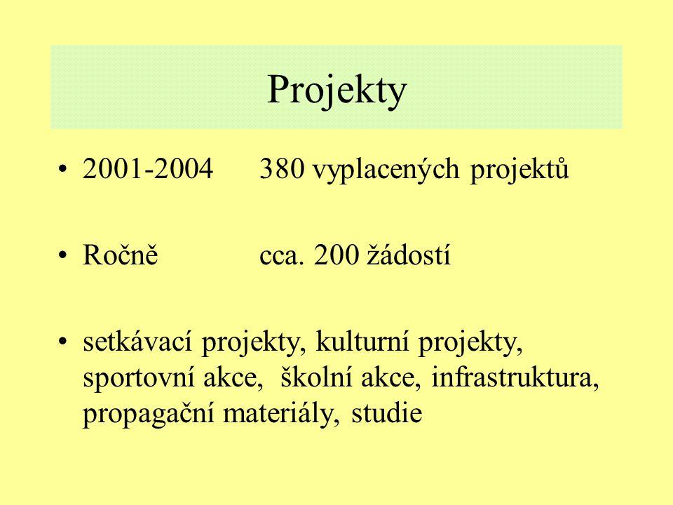 Projekty 2001-2004380 vyplacených projektů Ročně cca.