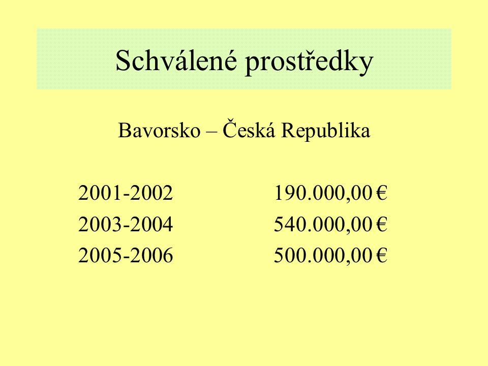 Schválené prostředky Bavorsko – Česká Republika 2001-2002190.000,00 € 2003-2004540.000,00 € 2005-2006500.000,00 €