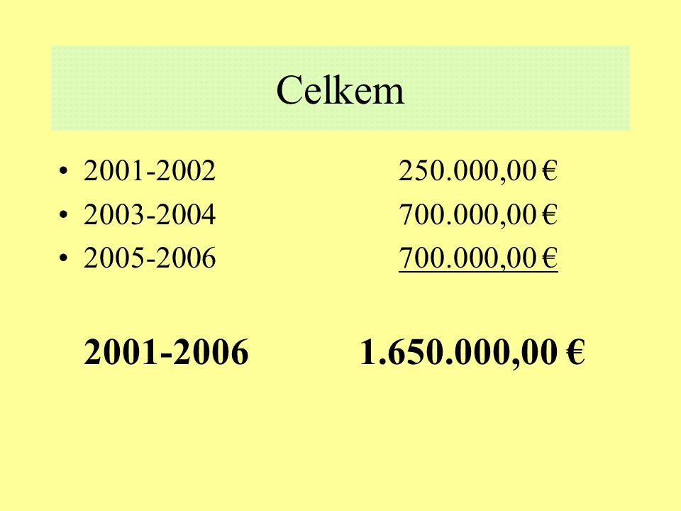 Celkem 2001-2002250.000,00 € 2003-2004700.000,00 € 2005-2006700.000,00 € 2001-2006 1.650.000,00 €
