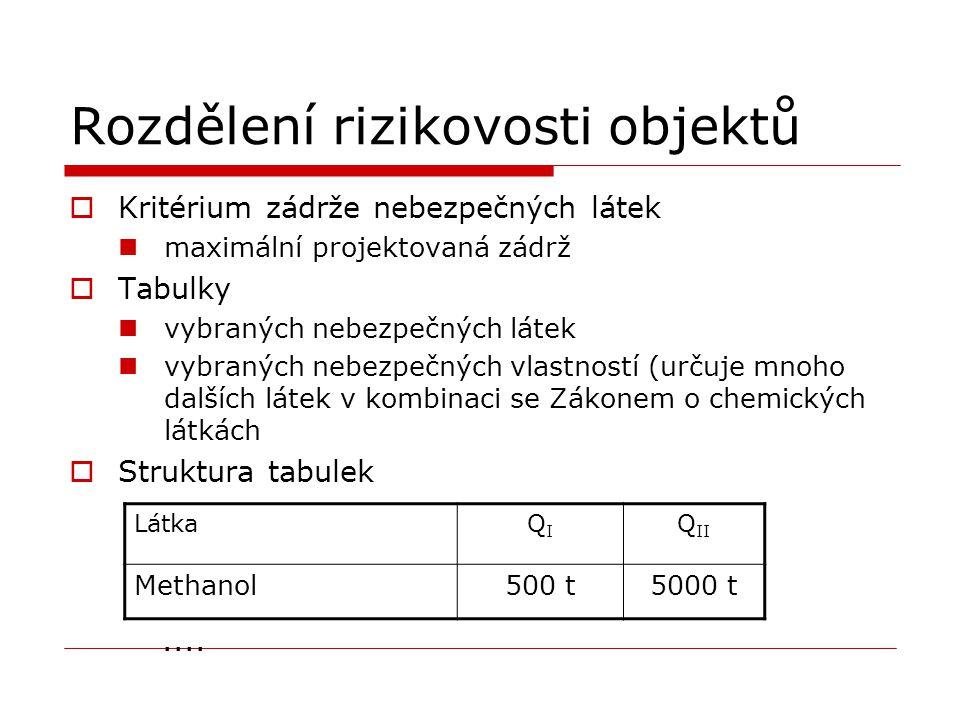 Rozdělení rizikovosti objektů  Kritérium zádrže nebezpečných látek maximální projektovaná zádrž  Tabulky vybraných nebezpečných látek vybraných nebe