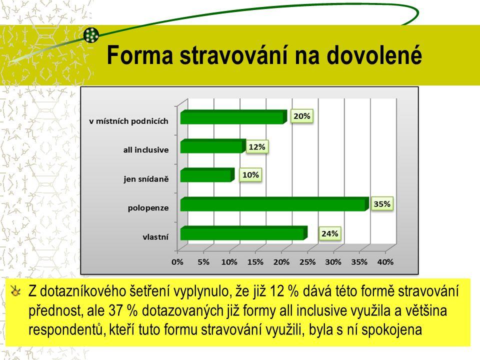 Forma stravování na dovolené Z dotazníkového šetření vyplynulo, že již 12 % dává této formě stravování přednost, ale 37 % dotazovaných již formy all i