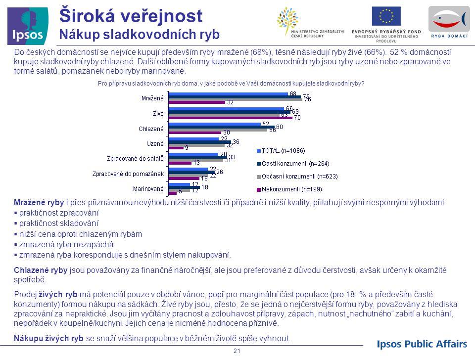 21 Do českých domácností se nejvíce kupují především ryby mražené (68%), těsně následují ryby živé (66%). 52 % domácností kupuje sladkovodní ryby chla