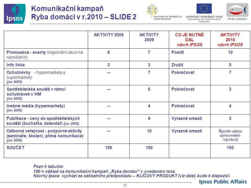 37 Komunikační kampaň Ryba domácí v r.2010 – SLIDE 2 AKTIVITY 2008AKTIVITY 2009 CO JE NUTNÉ DÁL návrh IPSOS AKTIVITY 2010 návrh IPSOS Promoakce - even