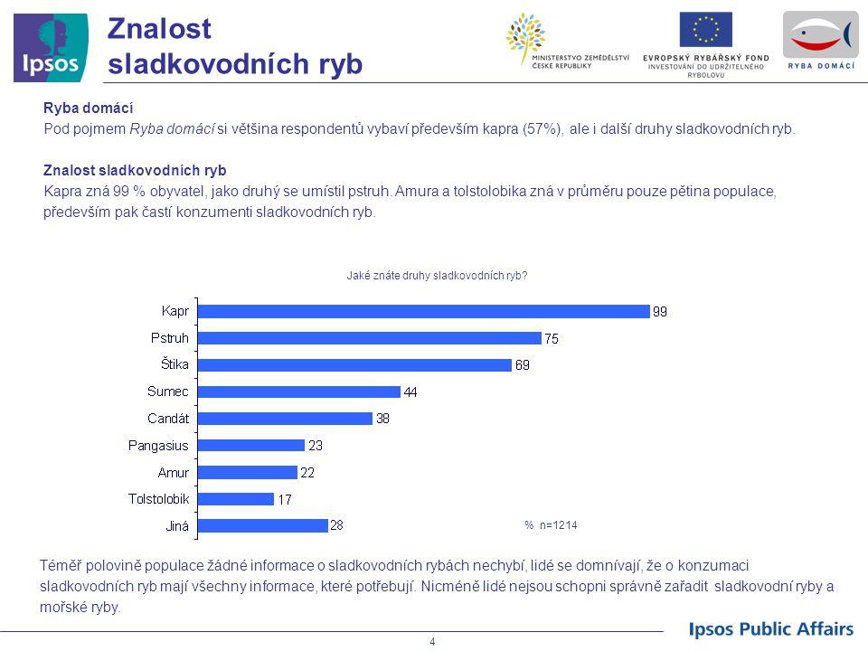 4 Znalost sladkovodních ryb Ryba domácí Pod pojmem Ryba domácí si většina respondentů vybaví především kapra (57%), ale i další druhy sladkovodních ry