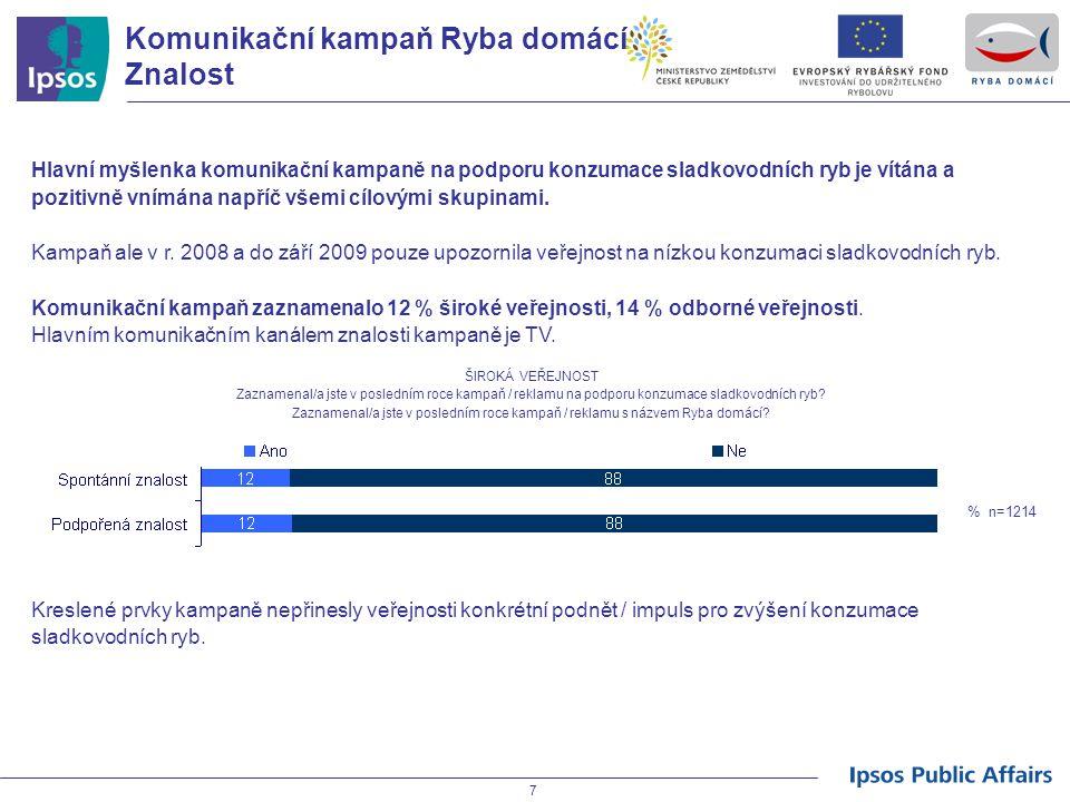 18 Široká veřejnost Konzumace sladkovodních ryb Nejčastěji konzumovanou rybou v ČR je jednoznačně kapr - občas ho konzumuje 91 % populace, přičemž jej 41 % populace konzumuje alespoň 1x měsíčně.