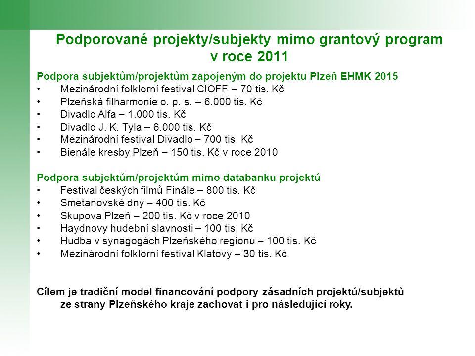 Podporované projekty/subjekty mimo grantový program v roce 2011 Podpora subjektům/projektům zapojeným do projektu Plzeň EHMK 2015 Mezinárodní folklorní festival CIOFF – 70 tis.