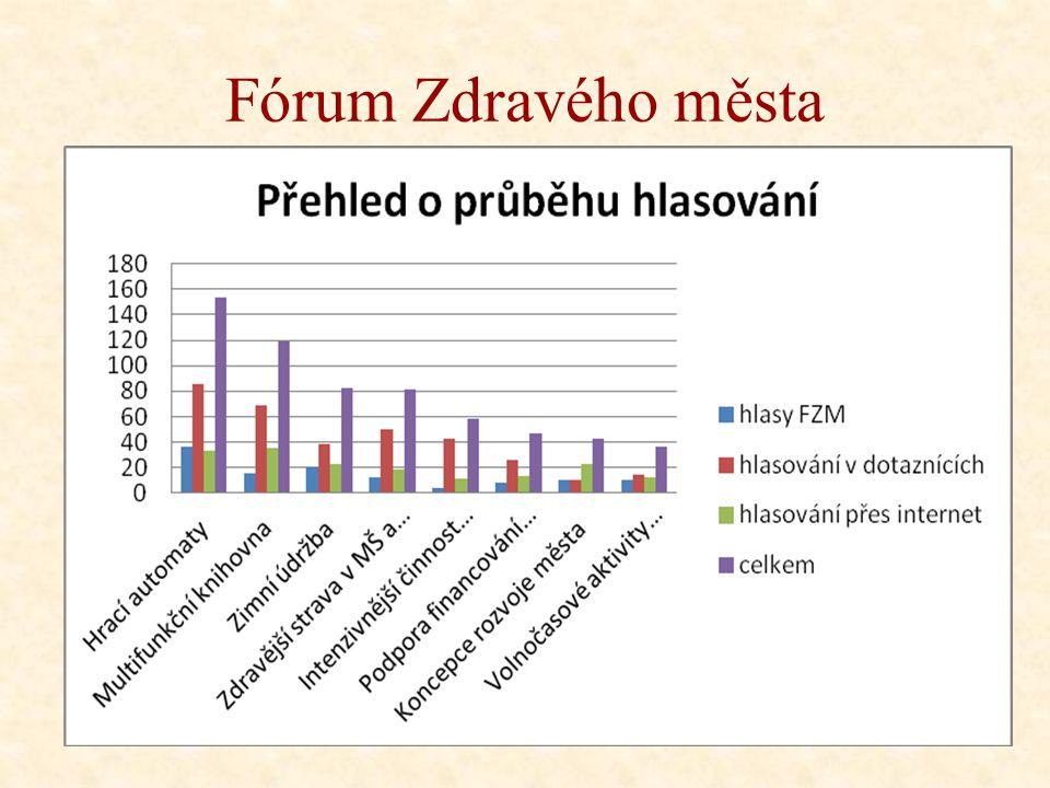 Fórum Zdravého města Hrací automaty, moc velká dostupnost (154 hlasů) Zodpovídá: Ing. Robert Zeman Multifunkční knihovna (119 hlasů) Zodpovídá: vedení