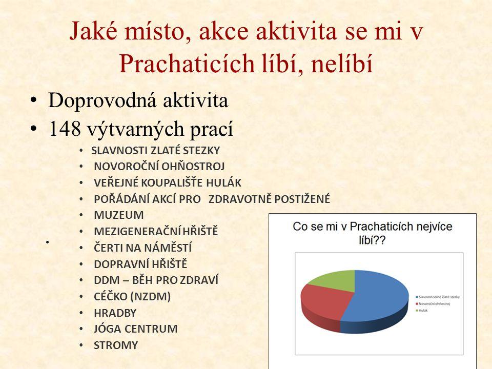 Ověřené podněty Zařazení více besed do škol organizovaných městem (29 hlasů) Zodpovídá: Jiřina Dolejšková, Lenka Králová, ředitelka ZŠ a předsedkyně K
