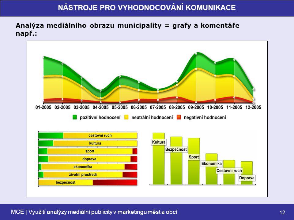 MCE | Využití analýzy mediální publicity v marketingu měst a obcí 12 NÁSTROJE PRO VYHODNOCOVÁNÍ KOMUNIKACE Analýza mediálního obrazu municipality = grafy a komentáře např.: