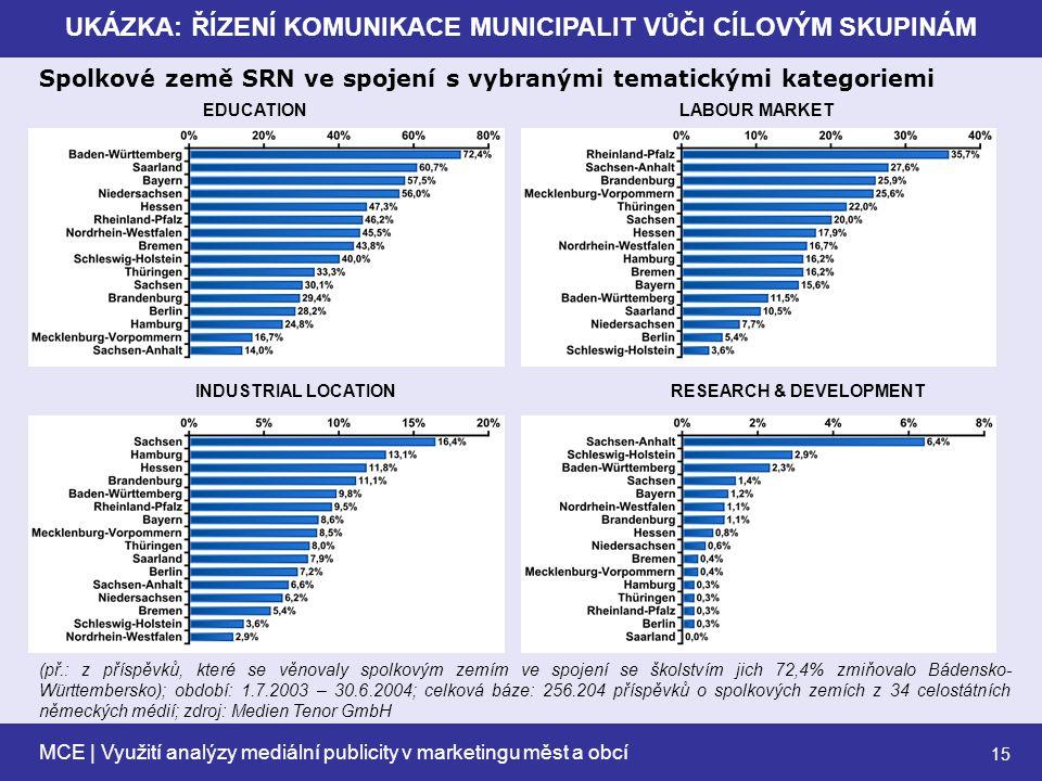 MCE | Využití analýzy mediální publicity v marketingu měst a obcí 15 UKÁZKA: ŘÍZENÍ KOMUNIKACE MUNICIPALIT VŮČI CÍLOVÝM SKUPINÁM EDUCATIONLABOUR MARKET INDUSTRIAL LOCATIONRESEARCH & DEVELOPMENT Spolkové země SRN ve spojení s vybranými tematickými kategoriemi (př.: z příspěvků, které se věnovaly spolkovým zemím ve spojení se školstvím jich 72,4% zmiňovalo Bádensko- Württembersko); období: 1.7.2003 – 30.6.2004; celková báze: 256.204 příspěvků o spolkových zemích z 34 celostátních německých médií; zdroj: Medien Tenor GmbH