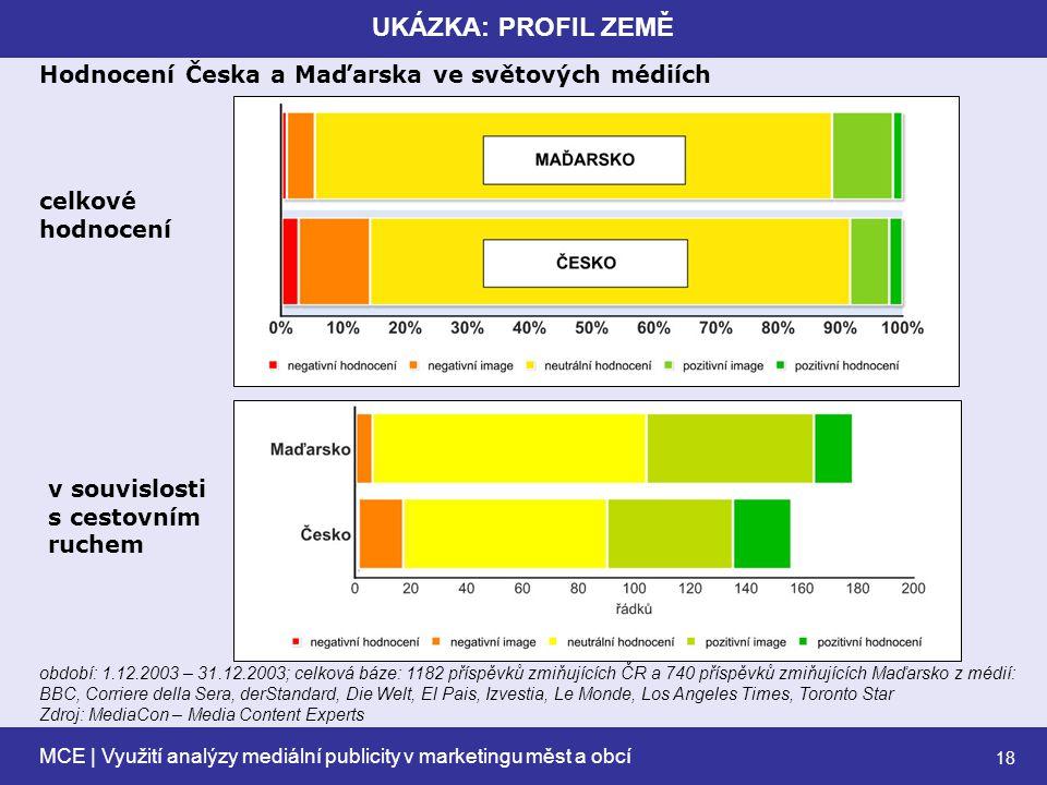 MCE | Využití analýzy mediální publicity v marketingu měst a obcí 18 UKÁZKA: PROFIL ZEMĚ Hodnocení Česka a Maďarska ve světových médiích období: 1.12.2003 – 31.12.2003; celková báze: 1182 příspěvků zmiňujících ČR a 740 příspěvků zmiňujících Maďarsko z médií: BBC, Corriere della Sera, derStandard, Die Welt, El Pais, Izvestia, Le Monde, Los Angeles Times, Toronto Star Zdroj: MediaCon – Media Content Experts celkové hodnocení v souvislosti s cestovním ruchem