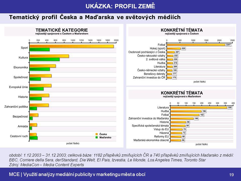 MCE | Využití analýzy mediální publicity v marketingu měst a obcí 19 UKÁZKA: PROFIL ZEMĚ Tematický profil Česka a Maďarska ve světových médiích období: 1.12.2003 – 31.12.2003; celková báze: 1182 příspěvků zmiňujících ČR a 740 příspěvků zmiňujících Maďarsko z médií: BBC, Corriere della Sera, derStandard, Die Welt, El Pais, Izvestia, Le Monde, Los Angeles Times, Toronto Star Zdroj: MediaCon – Media Content Experts