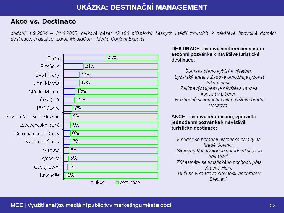 MCE | Využití analýzy mediální publicity v marketingu měst a obcí 22 UKÁZKA: DESTINAČNÍ MANAGEMENT Akce vs.