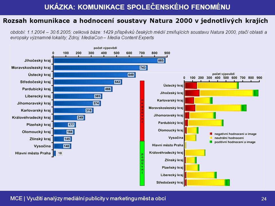 MCE | Využití analýzy mediální publicity v marketingu měst a obcí 24 UKÁZKA: KOMUNIKACE SPOLEČENSKÉHO FENOMÉNU Rozsah komunikace a hodnocení soustavy Natura 2000 v jednotlivých krajích období: 1.1.2004 – 30.6.2005; celková báze: 1429 příspěvků českých médií zmiňujících soustavu Natura 2000, ptačí oblasti a evropsky významné lokality; Zdroj: MediaCon – Media Content Experts