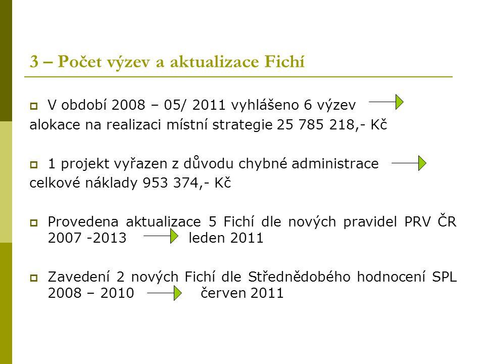 3 – Počet výzev a aktualizace Fichí  V období 2008 – 05/ 2011 vyhlášeno 6 výzev alokace na realizaci místní strategie 25 785 218,- Kč  1 projekt vyř