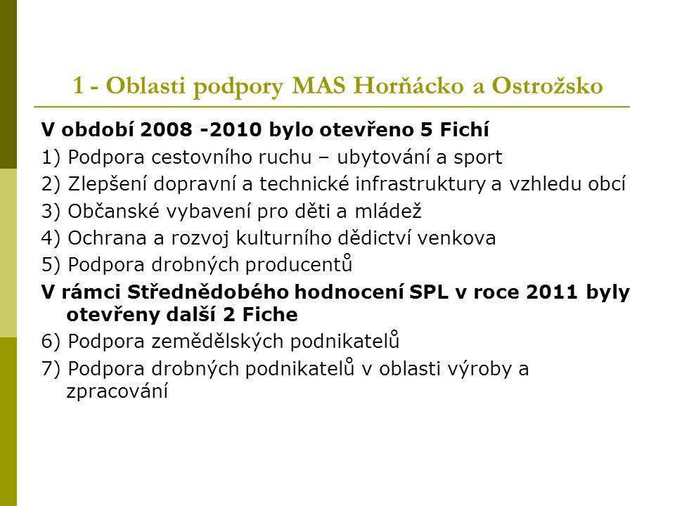1 - Oblasti podpory MAS Horňácko a Ostrožsko V období 2008 -2010 bylo otevřeno 5 Fichí 1) Podpora cestovního ruchu – ubytování a sport 2) Zlepšení dop