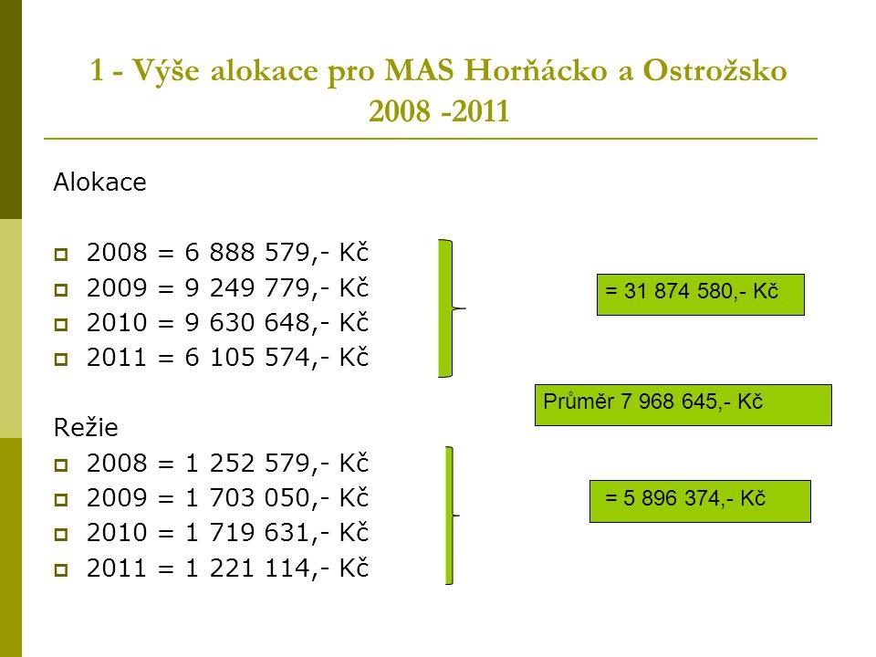 1 - Výše alokace pro MAS Horňácko a Ostrožsko 2008 -2011 Alokace  2008 = 6 888 579,- Kč  2009 = 9 249 779,- Kč  2010 = 9 630 648,- Kč  2011 = 6 10