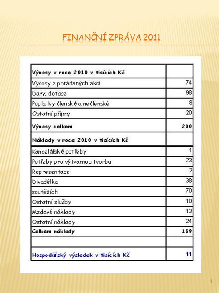 V roce 2010 navštívilo naše centrum při pravidelném programu a odhadem na akcích celkem 2974 klientů.