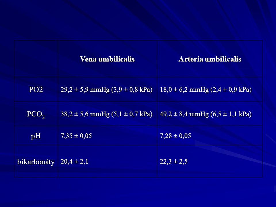 Vena umbilicalis Arteria umbilicalis PO2 29,2 ± 5,9 mmHg (3,9 ± 0,8 kPa) 18,0 ± 6,2 mmHg (2,4 ± 0,9 kPa) PCO 2 38,2 ± 5,6 mmHg (5,1 ± 0,7 kPa) 49,2 ±