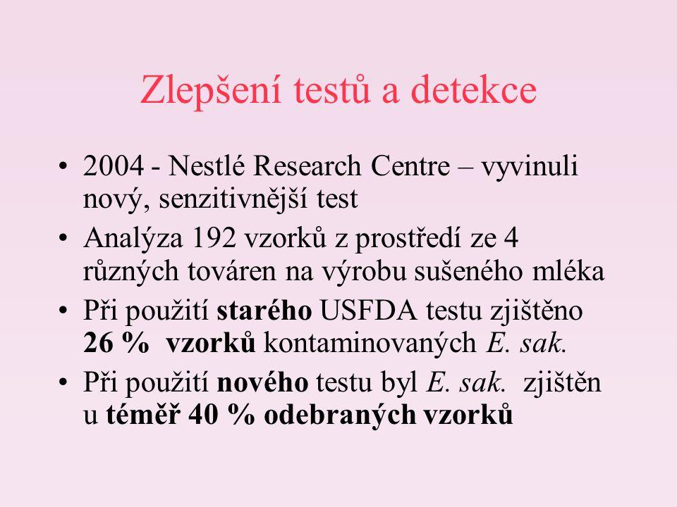 Zlepšení testů a detekce 2004 - Nestlé Research Centre – vyvinuli nový, senzitivnější test Analýza 192 vzorků z prostředí ze 4 různých továren na výro