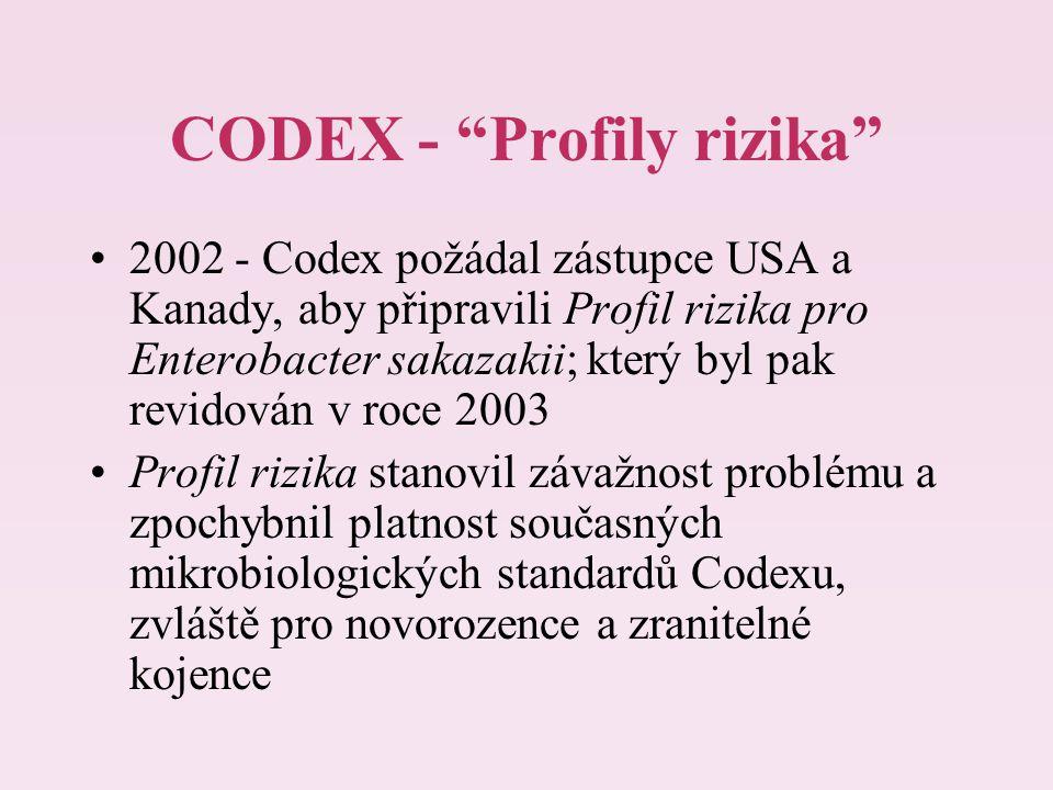 """CODEX - """"Profily rizika"""" 2002 - Codex požádal zástupce USA a Kanady, aby připravili Profil rizika pro Enterobacter sakazakii; který byl pak revidován"""