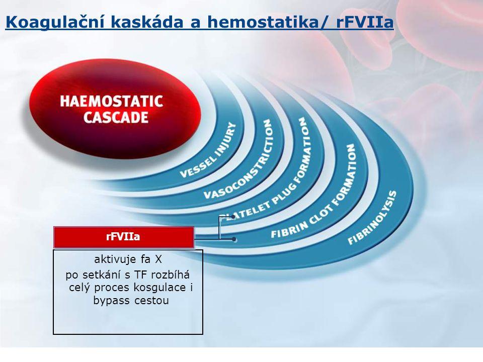 aktivuje fa X po setkání s TF rozbíhá celý proces kosgulace i bypass cestou rFVIIa Koagulační kaskáda a hemostatika/ rFVIIa