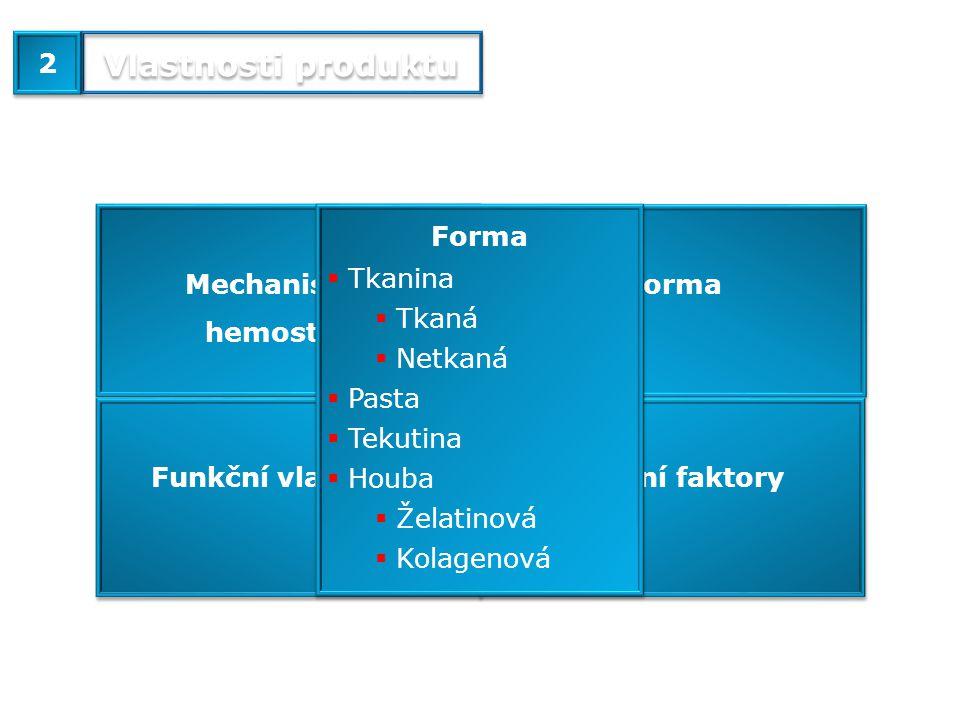 Mechanismus hemostázy Funkční vlastnosti Forma Ostatní faktory Forma  Tkanina  Tkaná  Netkaná  Pasta  Tekutina  Houba  Želatinová  Kolagenová