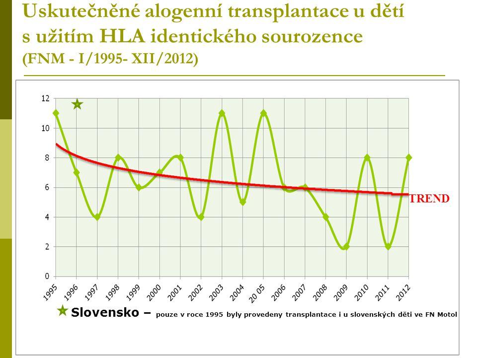 Uskutečněné alogenní transplantace u dětí s užitím HLA identického sourozence (FNM - I/1995- XII/2012) TREND Slovensko – pouze v roce 1995 byly proved